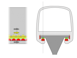 Electromagnetic suspension (EMS) is used to levitate theTransrapidon the track, so that the train can be faster than wheeled mass transit systems (Wikipedia)