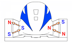 The Japanese SCMaglev's EDS suspension is powered by the magnetic fields induced either side of the vehicle by the passage of the vehicle's superconducting magnets.